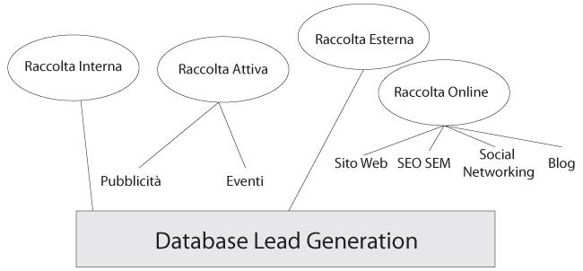 lead generation demand management