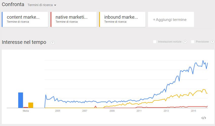 Google Trend Content Marketing per le PMI